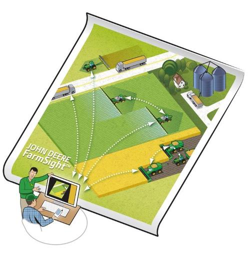 FarmSight services increase uptime and reduce costs